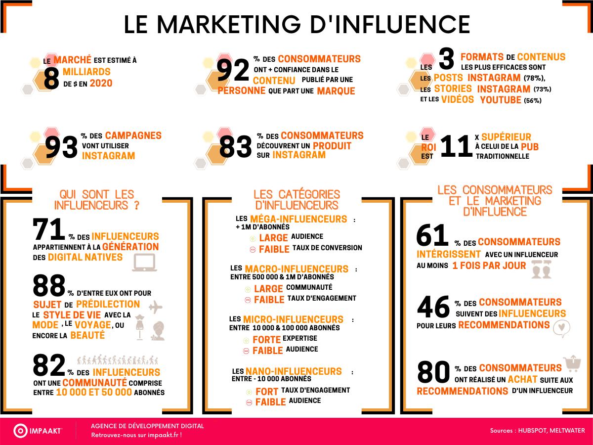 Infographie Marketing d'Influence
