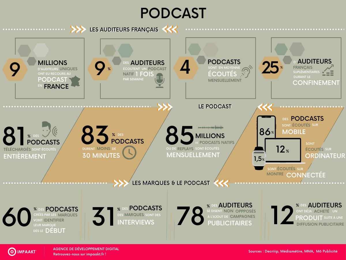Podcast - les chiffres clés